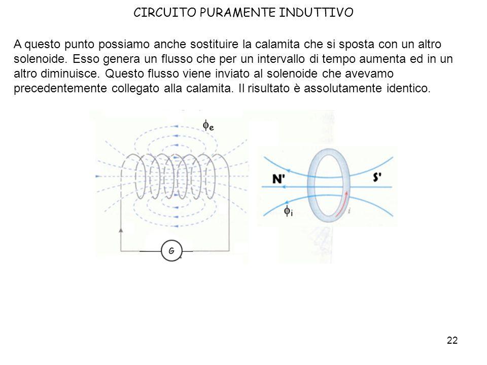 23 CIRCUITO PURAMENTE INDUTTIVO Possiamo ora analizzare il comportamento del circuito iniziale.