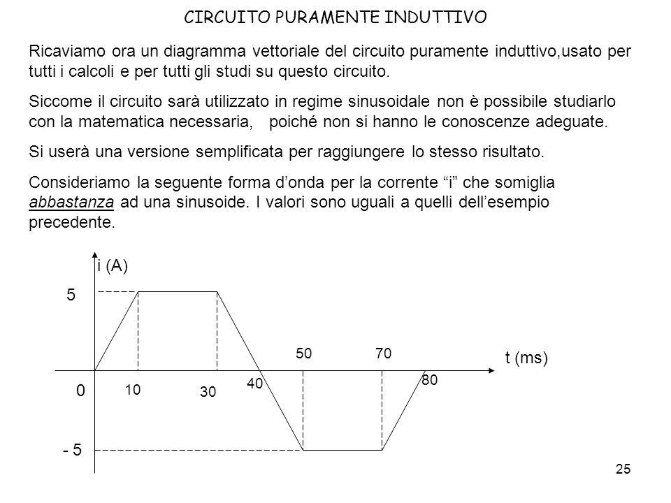 26 CIRCUITO PURAMENTE INDUTTIVO t (ms) i (A) 5 10 0 La corrente aumenta da 0 A a 5 A in 10 ms.