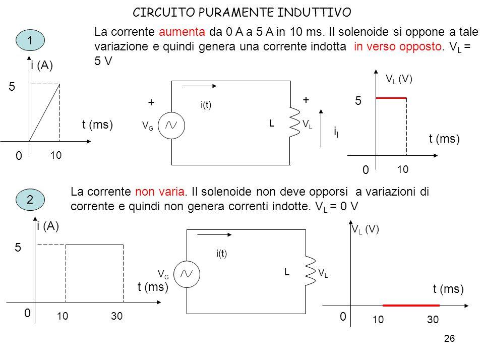27 CIRCUITO PURAMENTE INDUTTIVO t (ms) i (A) 5 10 0 30 40 3 La corrente diminuisce da 5 A a 0 A in 10 ms.