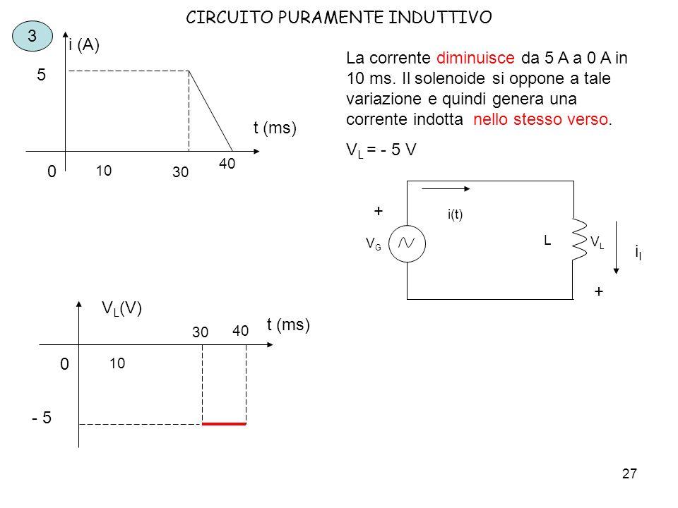 28 CIRCUITO PURAMENTE INDUTTIVO 4 t (ms) i (A) 10 0 30 40 50 - 5 In questo intervallo la corrente ha un valore negativo, quindi significa che va inverso opposto a quella vista fio ad ora.