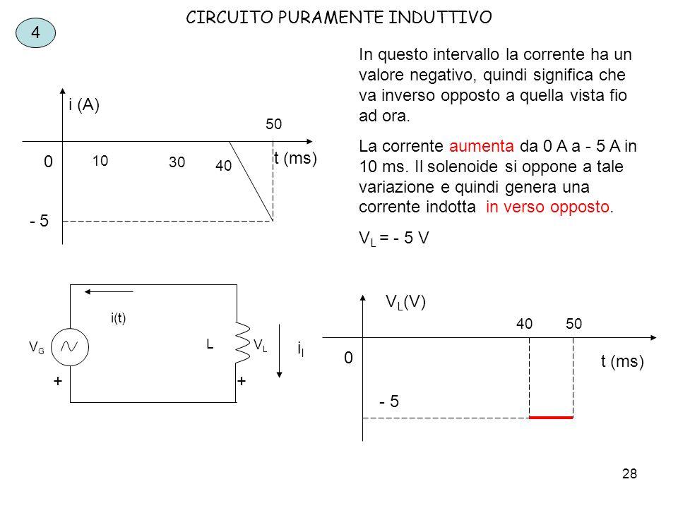 29 CIRCUITO PURAMENTE INDUTTIVO t (ms) i (A) 5 0 5070 - 5 5 La corrente non varia.