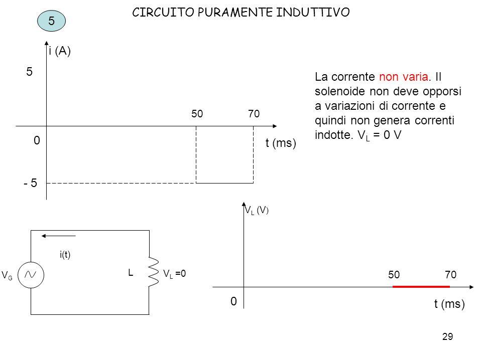 30 CIRCUITO PURAMENTE INDUTTIVO 6 t (ms) i (A) 0 7080 - 5 La corrente diminuisce da - 5 A a 0 A in 10 ms.