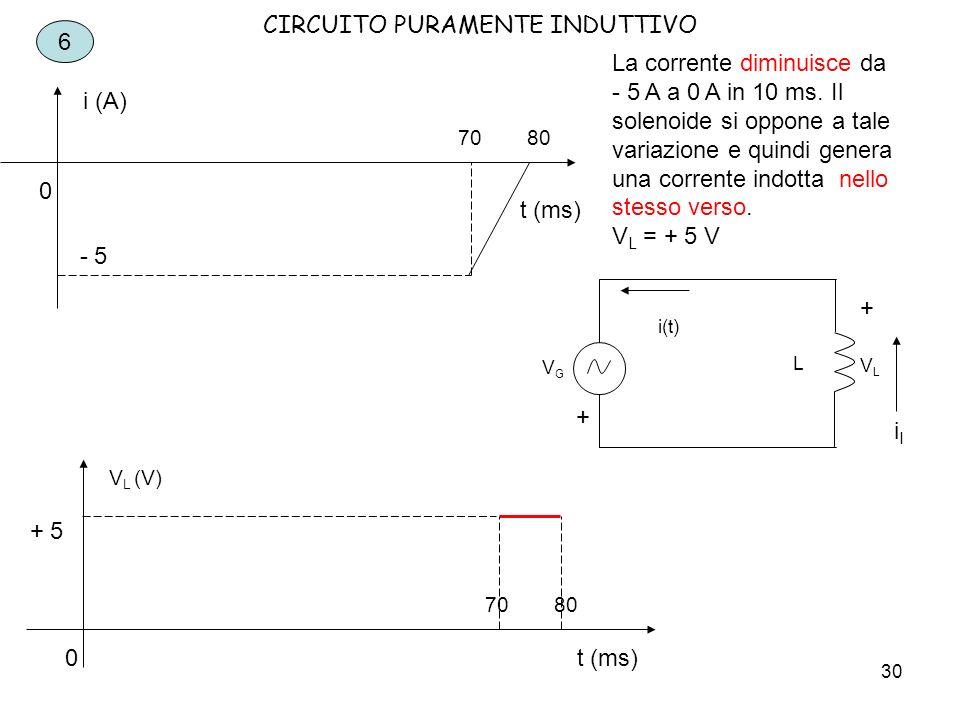 31 CIRCUITO PURAMENTE INDUTTIVO Riepiloghiamo i risultati riportando i grafici sia della corrente che della tensione.