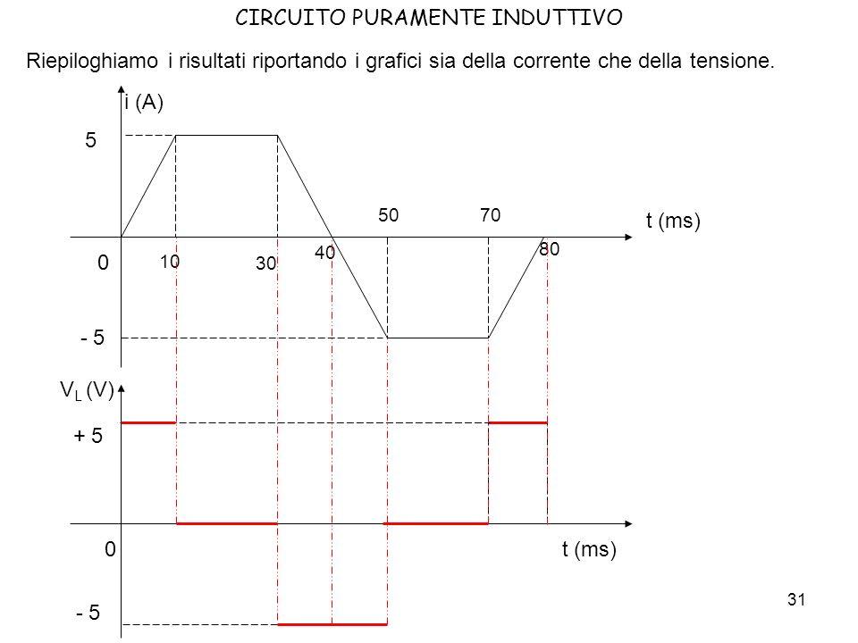 32 CIRCUITO PURAMENTE INDUTTIVO Dal risultato ottenuto in precedenza possiamo immediatamente ricavarne un altro se abbiamo una corrente triangolare.