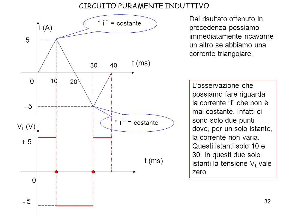 33 CIRCUITO PURAMENTE INDUTTIVO Osserviamo ora i seguenti grafici delle correnti e calcoliamo con la legge di Faraday – Neumann – Lenz la tensione ai capi del solenoide, usando i valori precedenti.