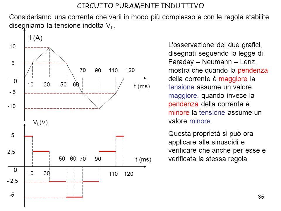 36 CIRCUITO PURAMENTE INDUTTIVO Notare come a pendenza maggiore di I corrisponda una tensione V maggiore.