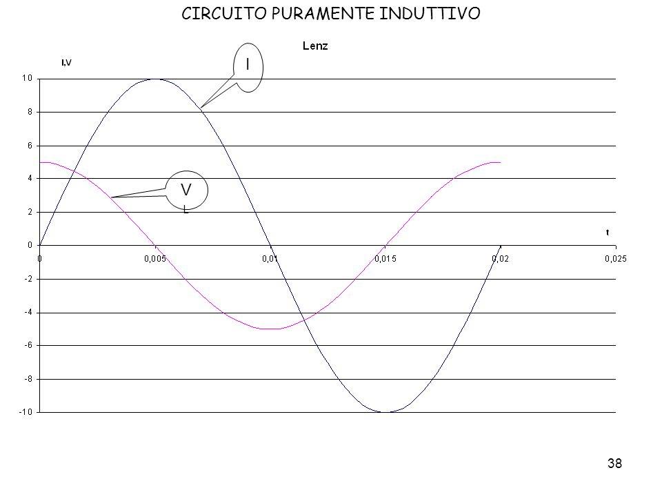 39 CIRCUITO PURAMENTE INDUTTIVO Dallultimo grafico corrente – tensione si ricava che queste due sinusoidi sono sfasate di 90°, cioè V ed I sono in quadratura.