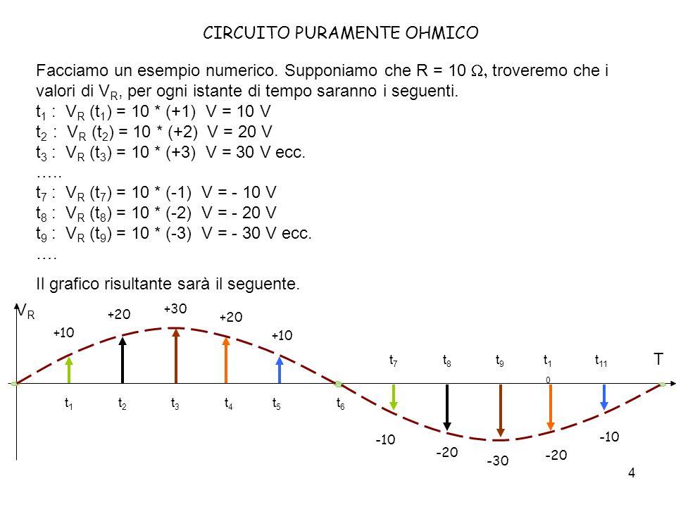 5 +10 -10 +20 -20 +30 -30 +20 -20 +10 -10 T VRVR t1t1 t2t2 t3t3 t4t4 t5t5 t6t6 t7t7 t8t8 t9t9 t10t10 t 11 CIRCUITO PURAMENTE OHMICO Dal ragionamento fatto sembrerebbe che per conoscere la tensione V R ( ma anche la corrente I, con la formula inversa) si debbano effettuare infiniti calcoli, cioè uno per ogni istante di tempo.