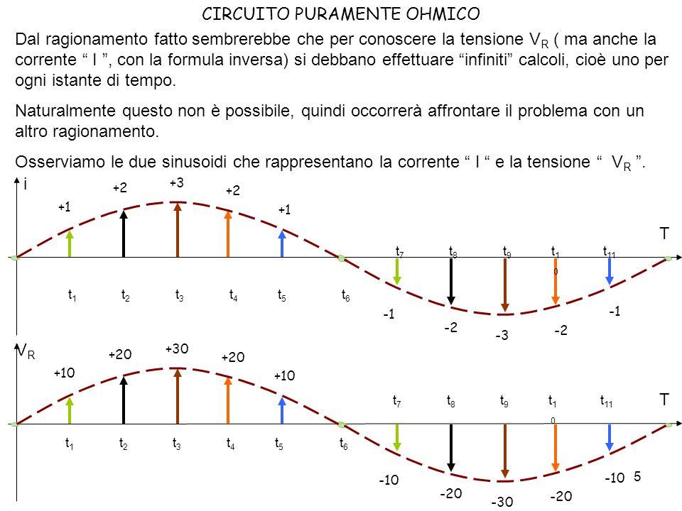 6 CIRCUITO PURAMENTE OHMICO Osserviamo che entrambe partono allistante t=0 dal valore zero.