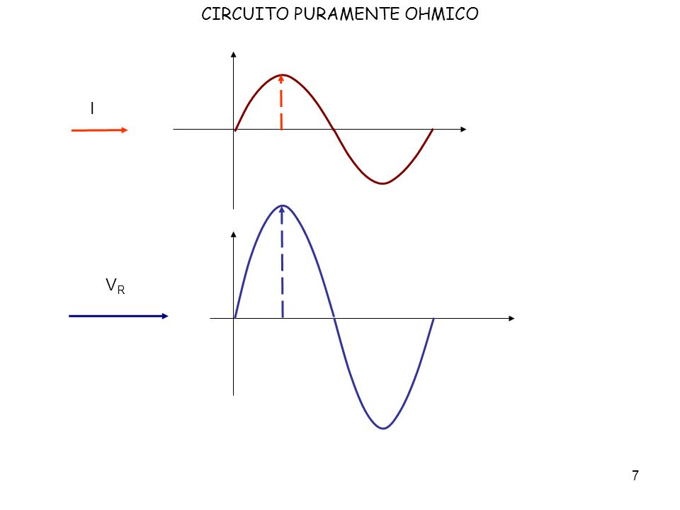 8 Dallosservazione dei vettori e delle sinusoidi possiamo trarre la conclusione che possiamo fare il calcolo della legge di Ohm solo una volta, cioè utilizzando solo con il valore assunto dal vettore (ampiezza) e disegnando i vettori nella loro giusta relazione di fase.