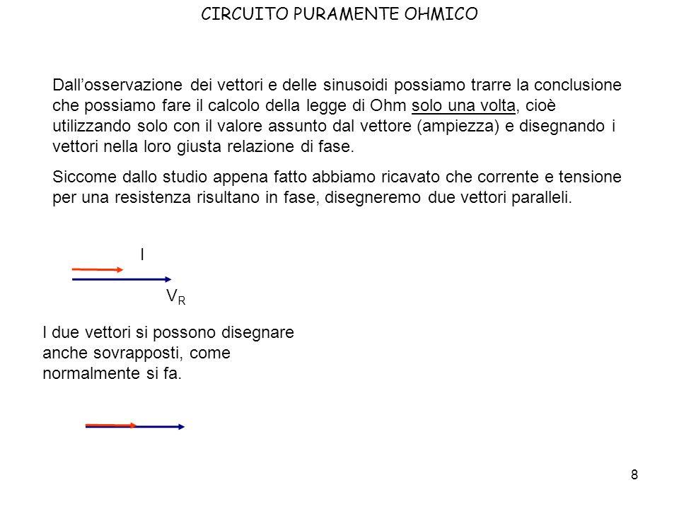 9 CIRCUITO PURAMENTE OHMICO Possiamo concludere lo studio di questo circuito dicendo che la formula della legge di Ohm è ancora valida anche in alternata, però diventa una relazione tra vettori.