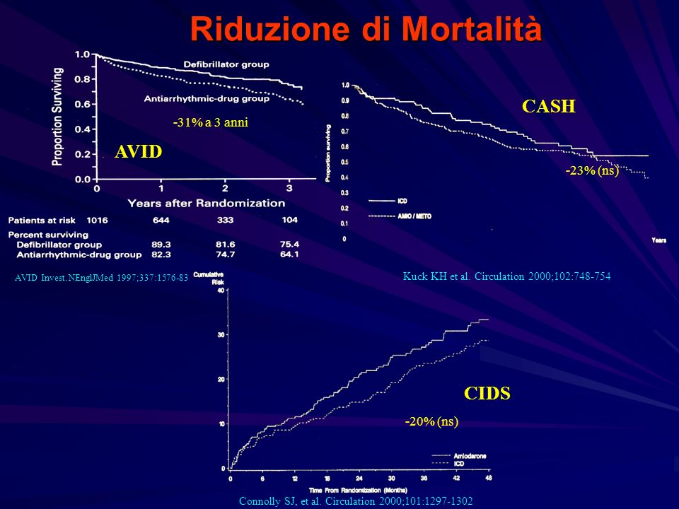 Riduzione di Mortalità AVID Invest. NEnglJMed 1997;337:1576-83 Connolly SJ, et al. Circulation 2000;101:1297-1302 Kuck KH et al. Circulation 2000;102: