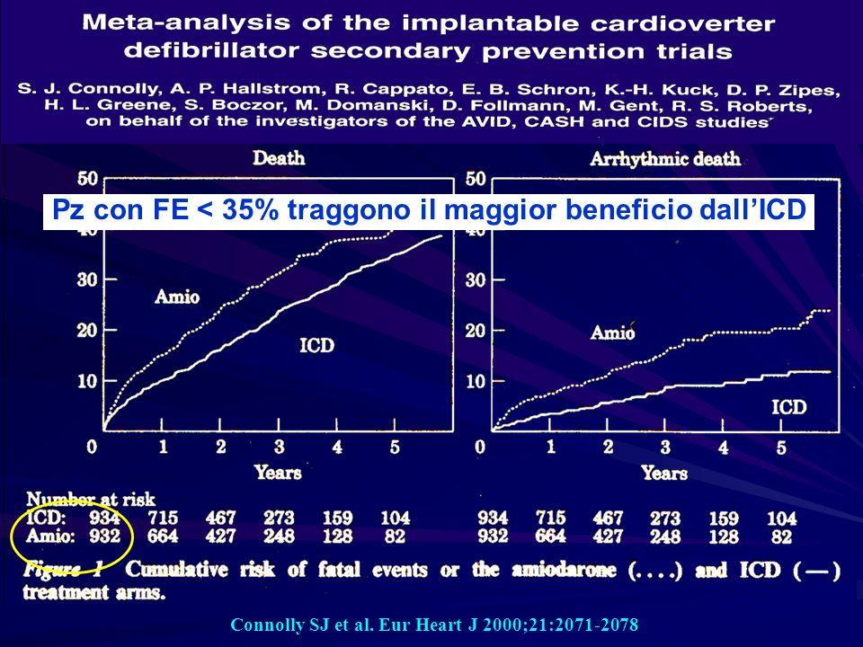 Connolly SJ et al. Eur Heart J 2000;21:2071-2078 Pz con FE < 35% traggono il maggior beneficio dallICD