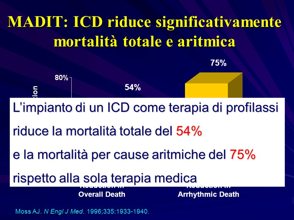 Moss AJ. N Engl J Med. 1996;335:1933-1940. 54% 75% Reduction in Overall Death Reduction in Arrhythmic Death MADIT: ICD riduce significativamente morta