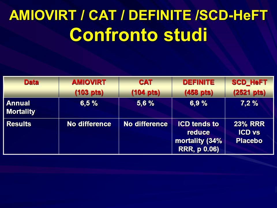 AMIOVIRT / CAT / DEFINITE /SCD-HeFT Confronto studi DataAMIOVIRT (103 pts) CAT (104 pts) DEFINITE (458 pts) SCD_HeFT (2521 pts) Annual Mortality 6,5 %