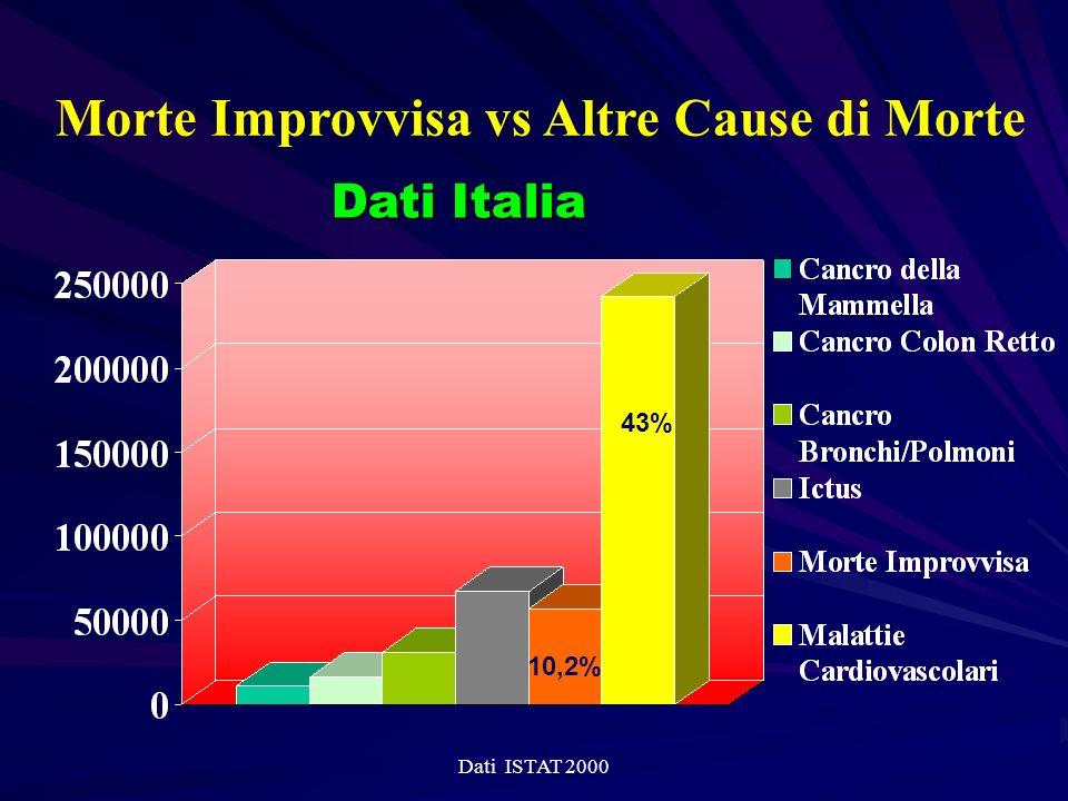 Morte Improvvisa vs Altre Cause di Morte Dati ISTAT 2000 Dati Italia 43% 10,2%