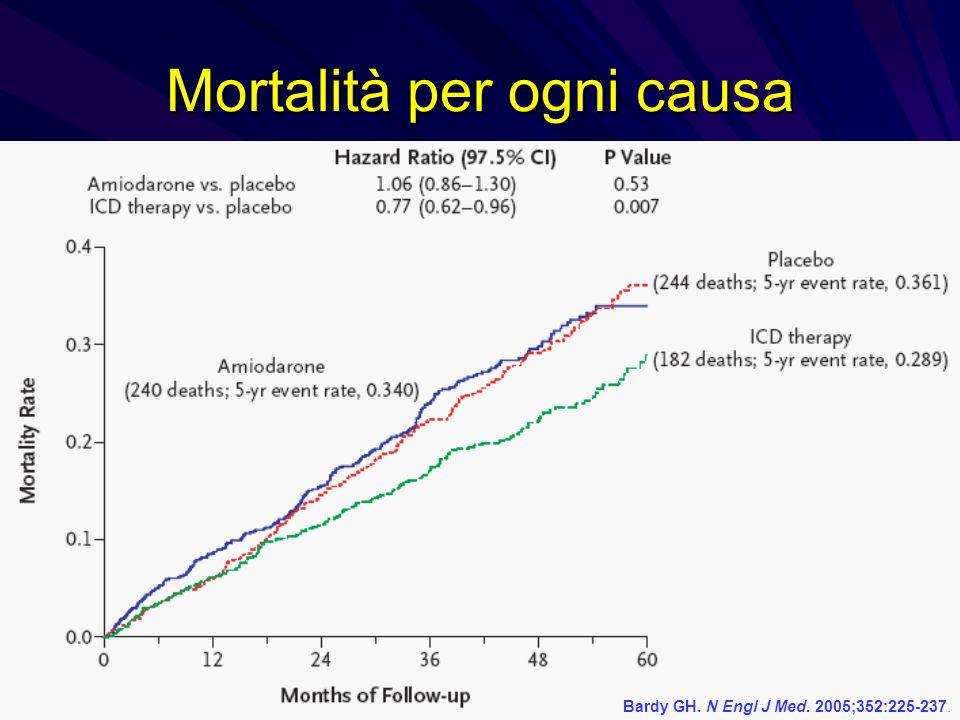 Mortalità per ogni causa Bardy GH. N Engl J Med. 2005;352:225-237.