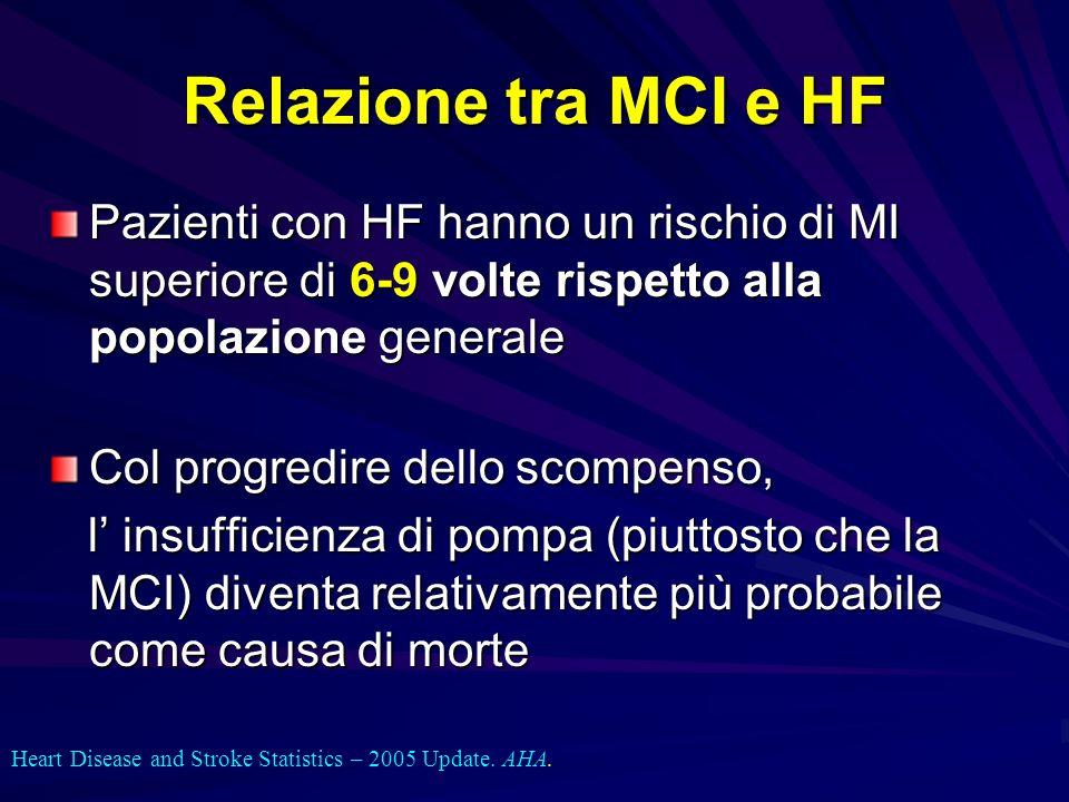 Relazione tra MCI e HF Pazienti con HF hanno un rischio di MI superiore di 6-9 volte rispetto alla popolazione generale Col progredire dello scompenso