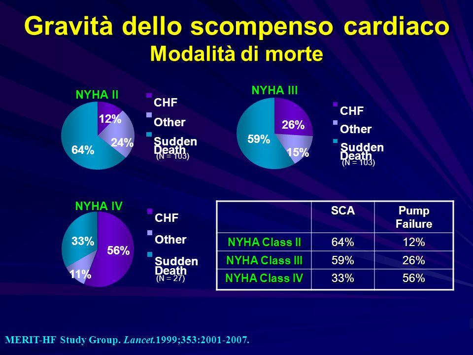 Gravità dello scompenso cardiaco Modalità di morte MERIT-HF Study Group. Lancet.1999;353:2001-2007. 12% 24% 64% CHF Other Sudden Death (N = 103) NYHA