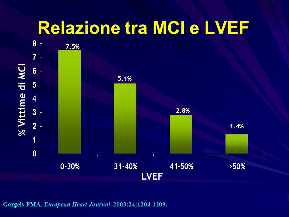 Relazione tra MCI e LVEF Gorgels PMA. European Heart Journal. 2003;24:1204-1209. LVEF % Vittime di MCI 7.5% 5.1% 2.8% 1.4%