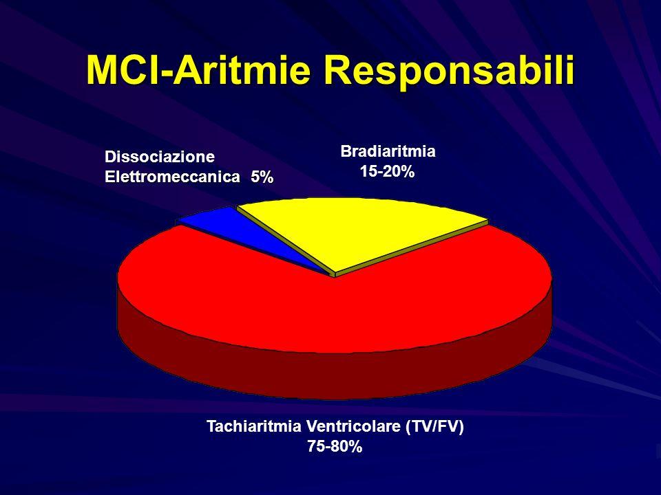 Pz che non hanno ancora presentato episodi spontanei di aritmie ventricolari sostenute (TVS, FV, TdP) ma che, sulla base di una valutazione clinico/strumentale, sono considerati ad alto rischio di Morte Improvvisa Prevenzione Primaria di morte improvvisa Post-IMA e Ridotta funzionalità VS: Post-IMA e Ridotta funzionalità VS: MADIT/MUSTT/MADIT IIMADIT/MUSTT/MADIT II HF e Ridotta funzionalità VS: HF e Ridotta funzionalità VS: Amiovirt, CAT, Definite, SCD-HeFTAmiovirt, CAT, Definite, SCD-HeFT