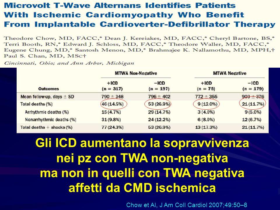 Gli ICD aumentano la sopravvivenza nei pz con TWA non-negativa ma non in quelli con TWA negativa affetti da CMD ischemica Chow et Al, J Am Coll Cardio