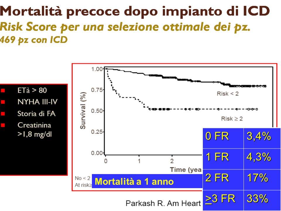 0 FR 3,4% 1 FR 4,3% 2 FR 17% >3 FR 33% Mortalità a 1 anno