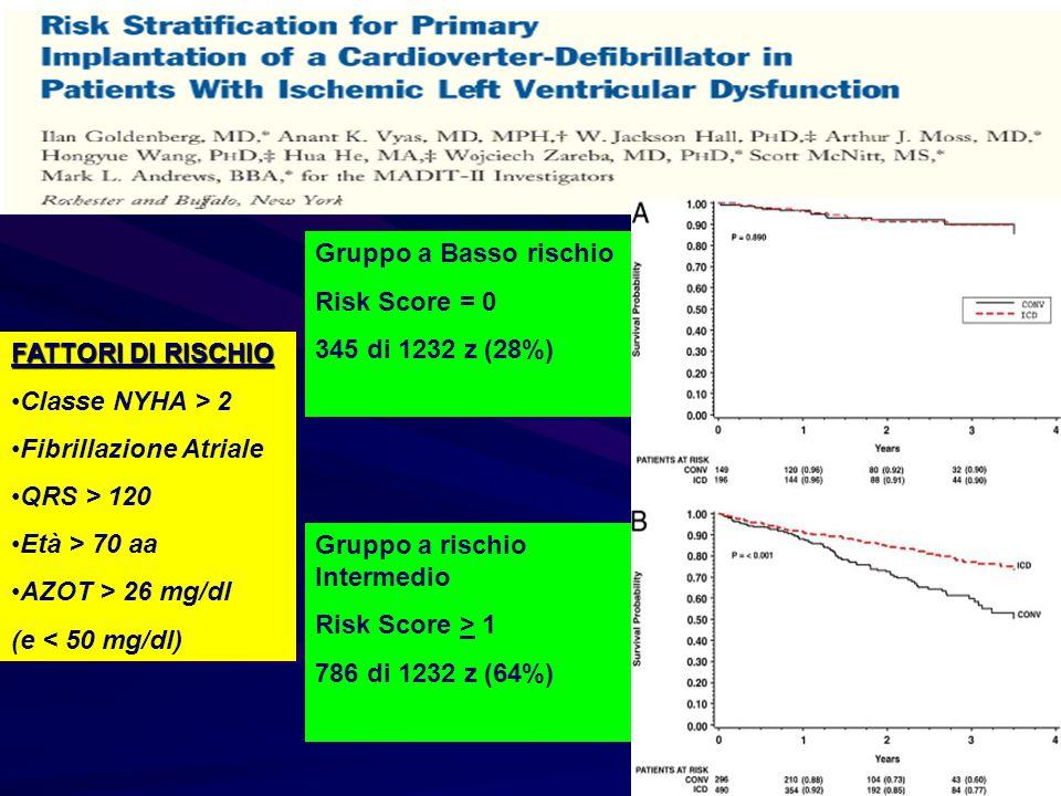 Gruppo a Basso rischio Risk Score = 0 345 di 1232 z (28%) Gruppo a rischio Intermedio Risk Score > 1 786 di 1232 z (64%) FATTORI DI RISCHIO Classe NYH