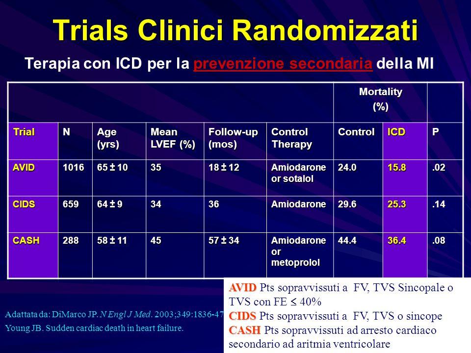 Peri- and Postimplantation Risks of Implantation of ICD Ezekowitz JA, Ann Intern Med.