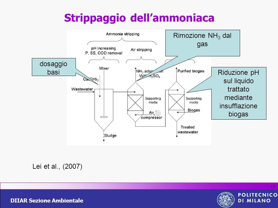 DIIAR Sezione Ambientale 13 Strippaggio dellammoniaca Lei et al., (2007) dosaggio basi Rimozione NH 3 dal gas Riduzione pH sul liquido trattato median