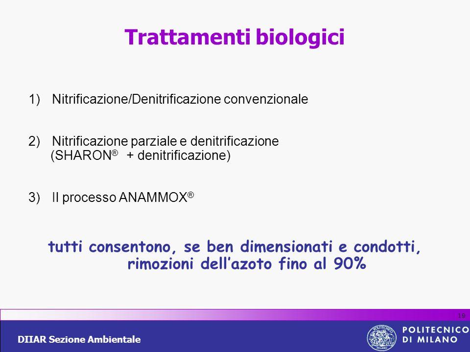 DIIAR Sezione Ambientale 19 Trattamenti biologici 1)Nitrificazione/Denitrificazione convenzionale 2)Nitrificazione parziale e denitrificazione (SHARON