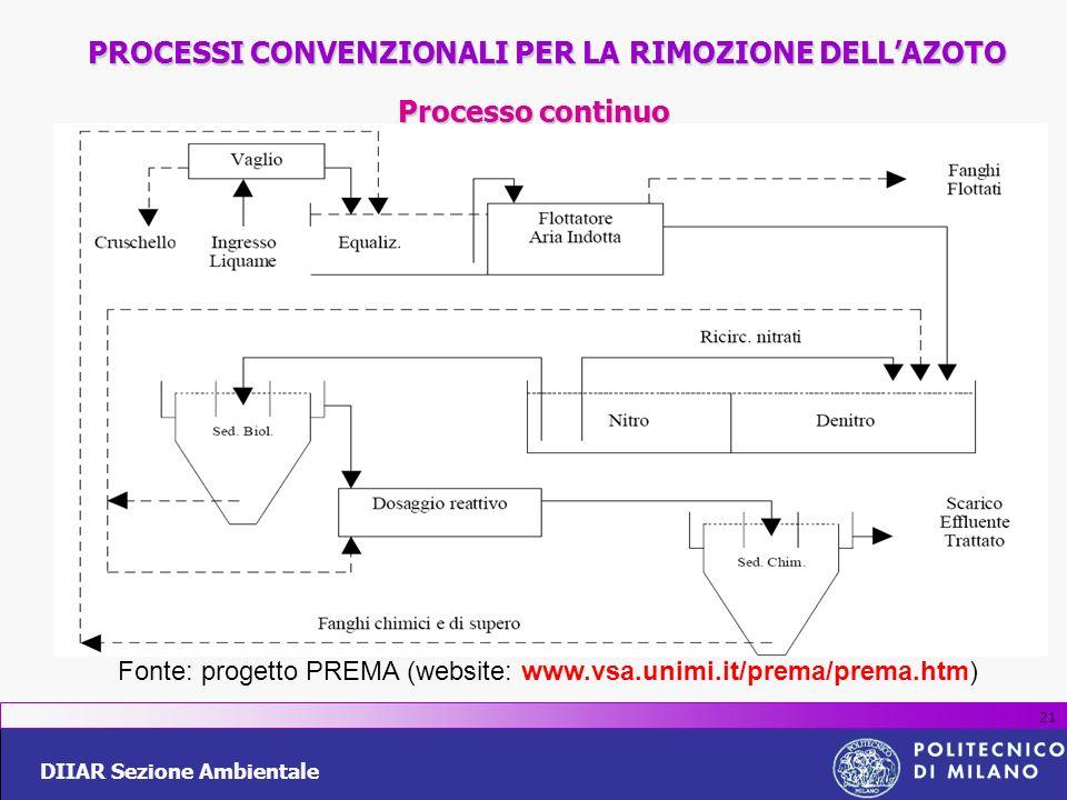 DIIAR Sezione Ambientale 21 PROCESSI CONVENZIONALI PER LA RIMOZIONE DELLAZOTO Processo continuo Fonte: progetto PREMA (website: www.vsa.unimi.it/prema