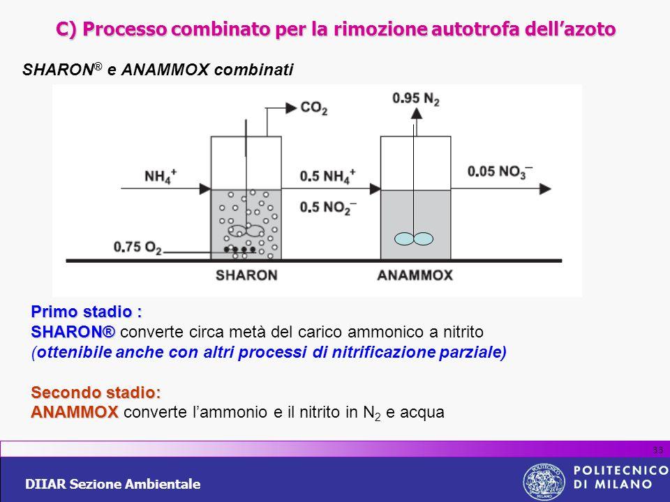 DIIAR Sezione Ambientale 33 SHARON ® e ANAMMOX combinati Primo stadio : SHARON® SHARON® converte circa metà del carico ammonico a nitrito (ottenibile