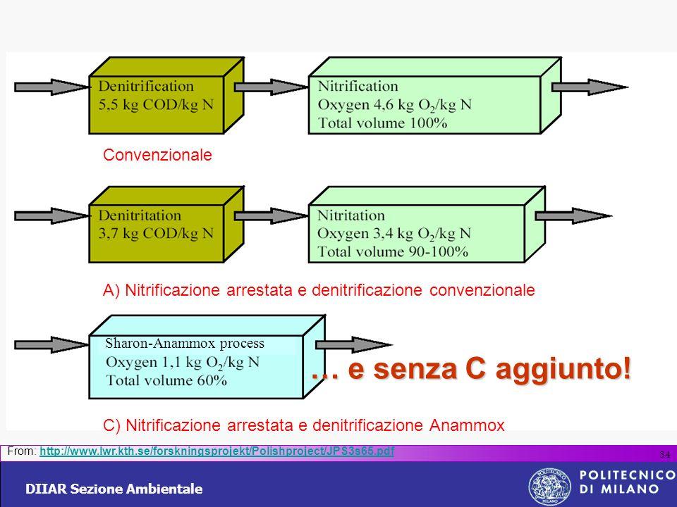 DIIAR Sezione Ambientale 34 From: http://www.lwr.kth.se/forskningsprojekt/Polishproject/JPS3s65.pdfhttp://www.lwr.kth.se/forskningsprojekt/Polishproje