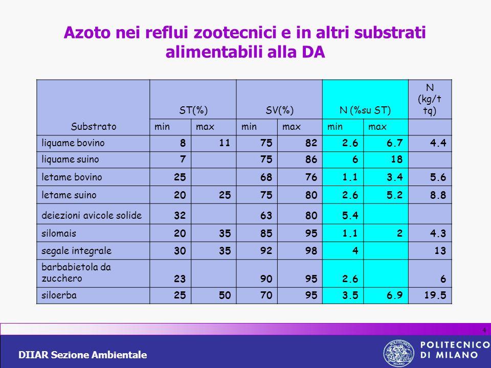 DIIAR Sezione Ambientale 4 Azoto nei reflui zootecnici e in altri substrati alimentabili alla DA Substrato ST(%)SV(%)N (%su ST) N (kg/t tq) minmaxminm