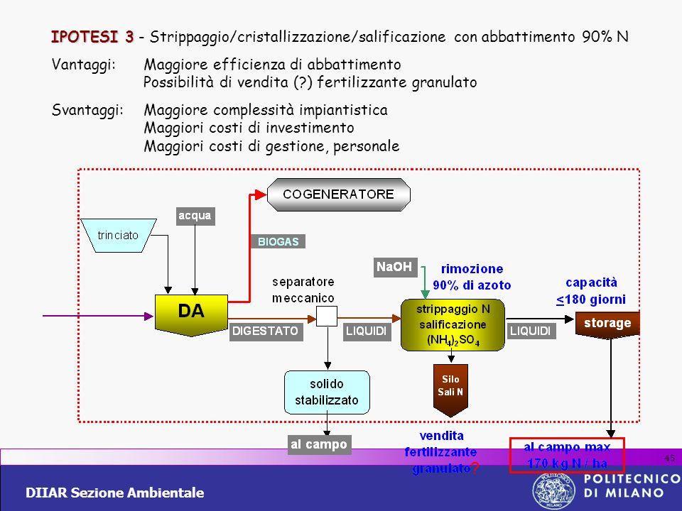 DIIAR Sezione Ambientale 45 IPOTESI 3 IPOTESI 3 - Strippaggio/cristallizzazione/salificazione con abbattimento 90% N Vantaggi:Maggiore efficienza di a