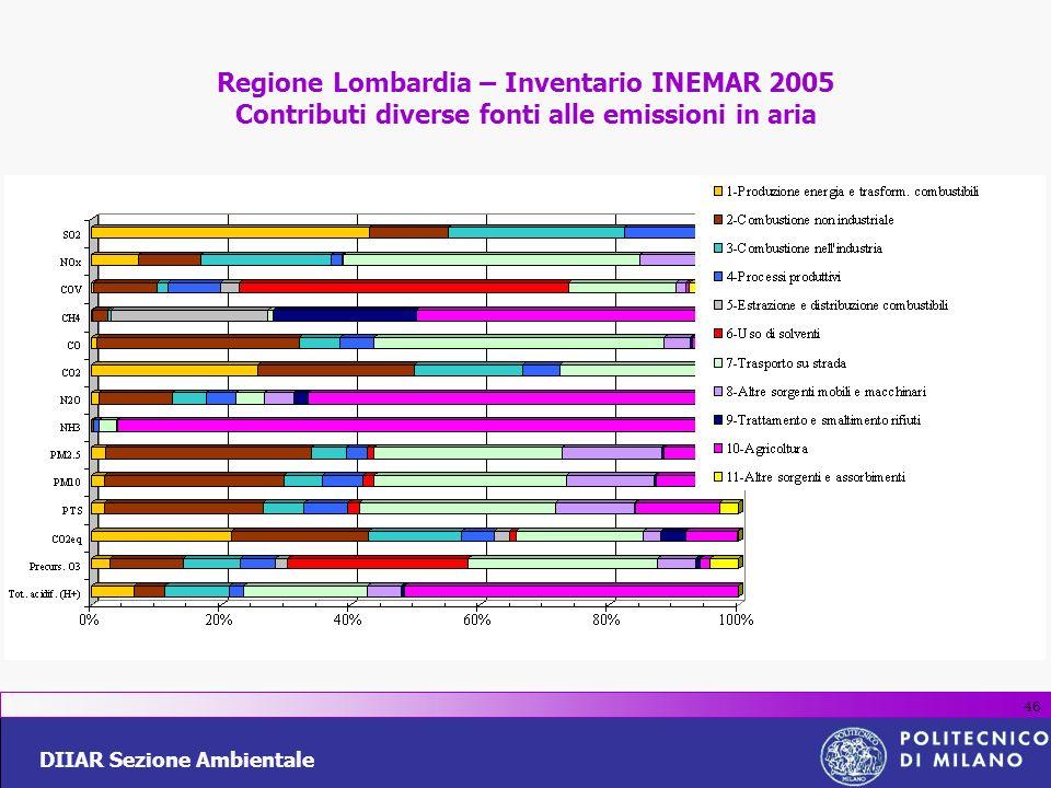 DIIAR Sezione Ambientale 46 Regione Lombardia – Inventario INEMAR 2005 Contributi diverse fonti alle emissioni in aria