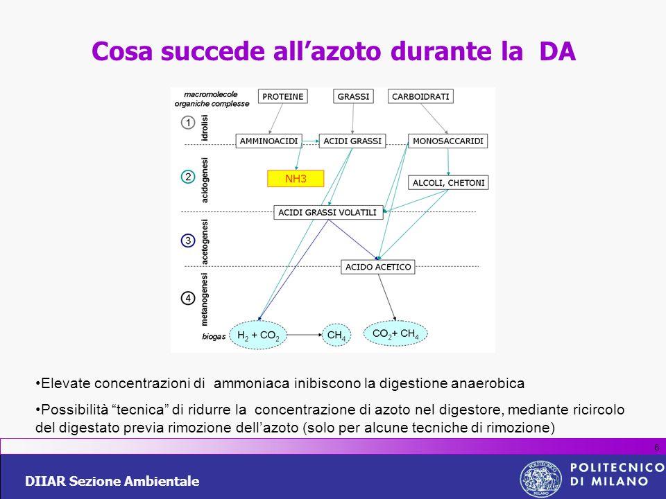 DIIAR Sezione Ambientale 6 Cosa succede allazoto durante la DA Elevate concentrazioni di ammoniaca inibiscono la digestione anaerobica Possibilità tec