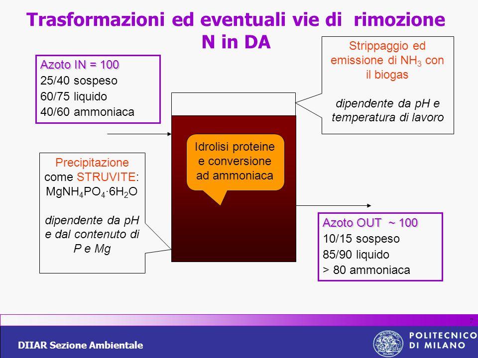 DIIAR Sezione Ambientale 7 Trasformazioni ed eventuali vie di rimozione N in DA Azoto IN = 100 25/40 sospeso 60/75 liquido 40/60 ammoniaca Precipitazi