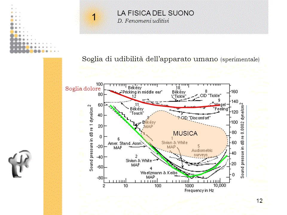 11 1 LA FISICA DEL SUONO C. Caratteri fisici del suono Intensità sonora I ½ 2 y 0 2 c s ½ p 0 2 / c s p 0 2 / c s Lintensità [Watt/m 2 ] è proporziona