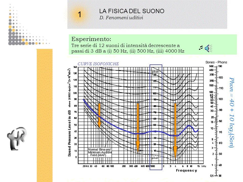 12 1 Soglia di udibilità dellapparato umano (sperimentale) MUSICA LA FISICA DEL SUONO D. Fenomeni uditivi Soglia dolore