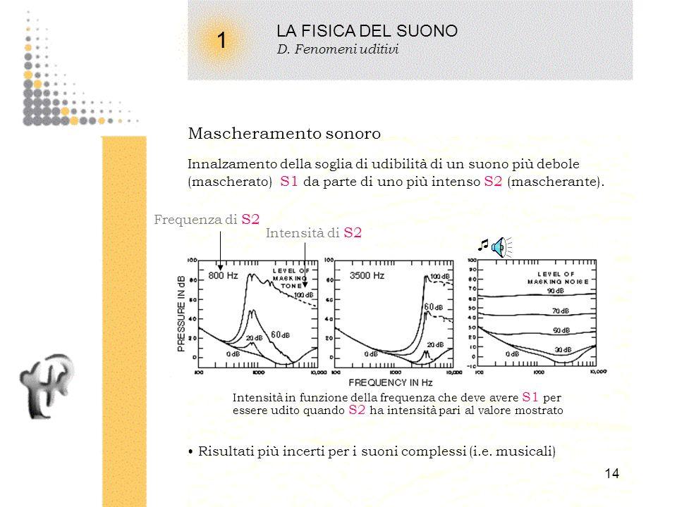 13 1 LA FISICA DEL SUONO D. Fenomeni uditivi La sonorità (loudness) di suoni di pari intensità dipende dalla loro frequenza. Stesso phon stessa dinami