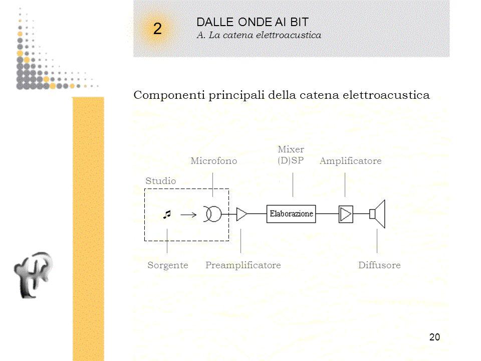 19 DALLE ONDE AI BIT A. La catena elettroacustica B. Proprietà dei segnali audio C. Rappresentazione del suono D. Digitalizzazione del suono E. Misure
