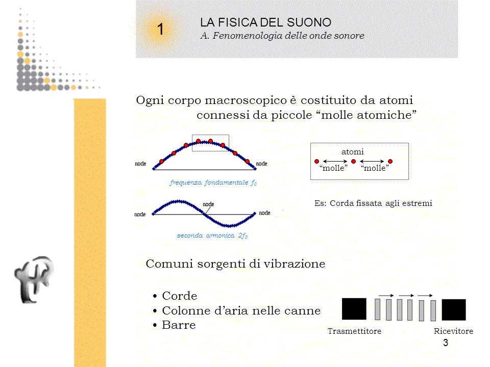 2 1 LA FISICA DEL SUONO A. Fenomenologia delle onde sonore Il suono è un fenomeno oscillatorio Es: Massa sospesa ad una molla Tempo Ampiezza Il legame