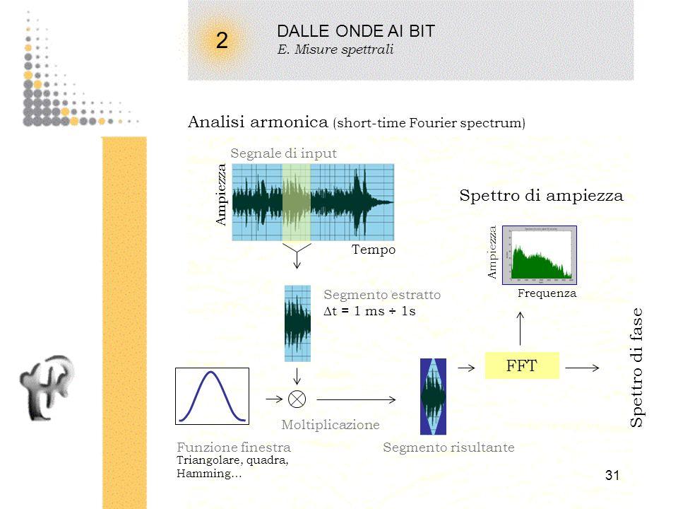 30 2 DALLE ONDE AI BIT E. Misure spettrali Termine spettro usato in analogia con la luce (Newton 1781) Analisi armonica : ogni funzione periodica è ra