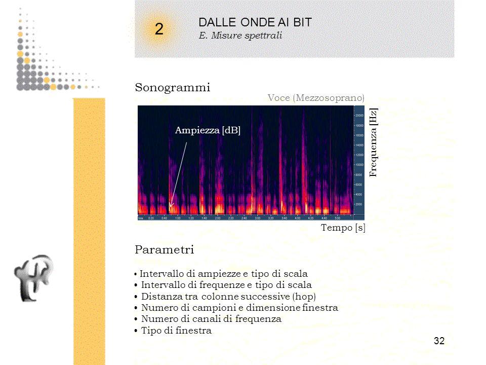 31 2 DALLE ONDE AI BIT E. Misure spettrali Analisi armonica (short-time Fourier spectrum) Segnale di input Tempo Ampiezza Segmento risultante FFT Freq