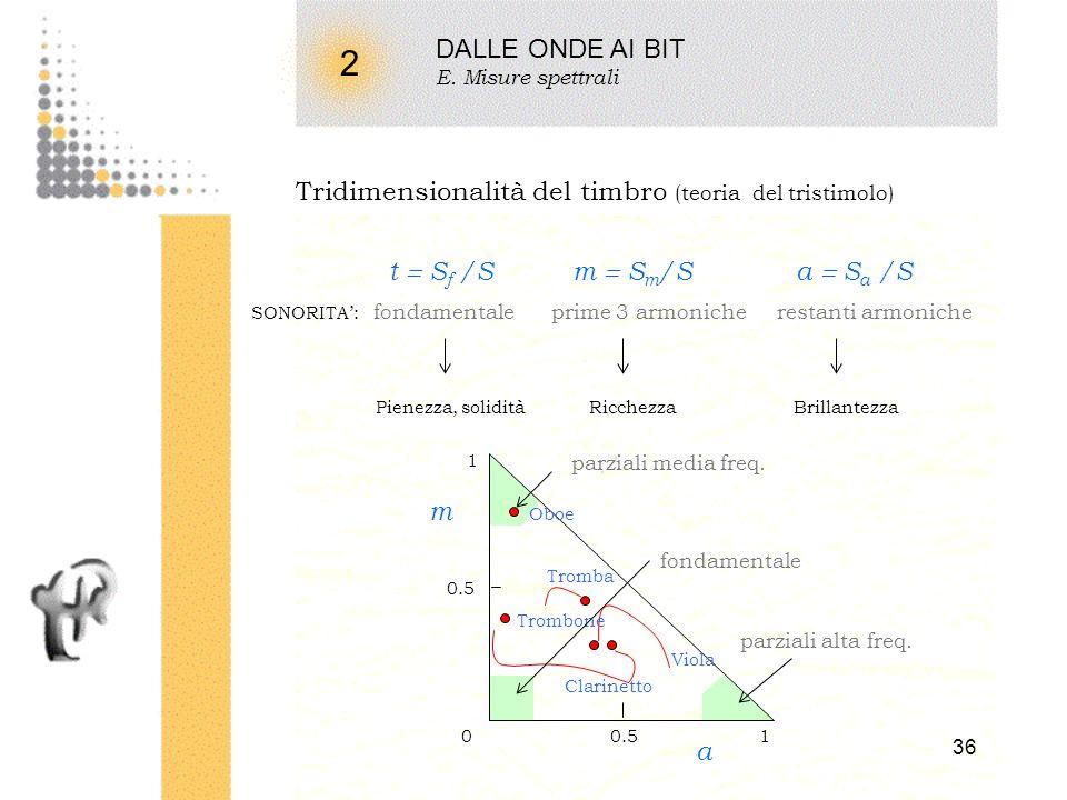 35 2 DALLE ONDE AI BIT E. Misure spettrali Transienti Es: La 5 (880 Hz), vocalizzo, soprano + 0.1 s+ 0.2 s + 0.4 s+ 0.3 s