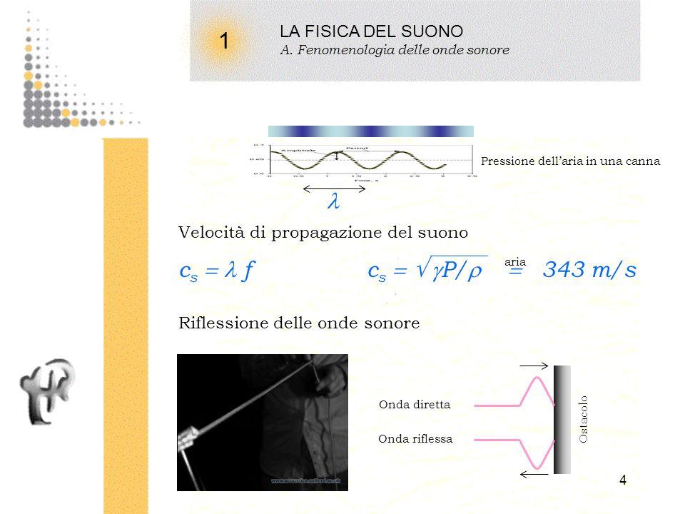 3 1 LA FISICA DEL SUONO A. Fenomenologia delle onde sonore Ogni corpo macroscopico è costituito da atomi connessi da piccole molle atomiche molle freq