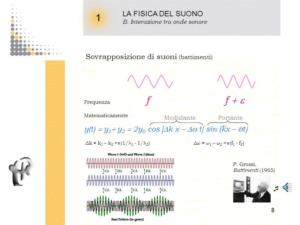 7 1 LA FISICA DEL SUONO B. Interazione tra onde sonore Combinazione di suoni (terzo suono di Tartini) Frequenza F < f Matematicamente sin ( 2 ft) sin