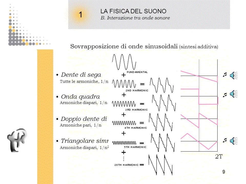 8 1 LA FISICA DEL SUONO B. Interazione tra onde sonore Sovrapposizione di suoni (battimenti) Frequenza f Matematicamente y(t) y 1 y 2 2y 0 cos [ k x –